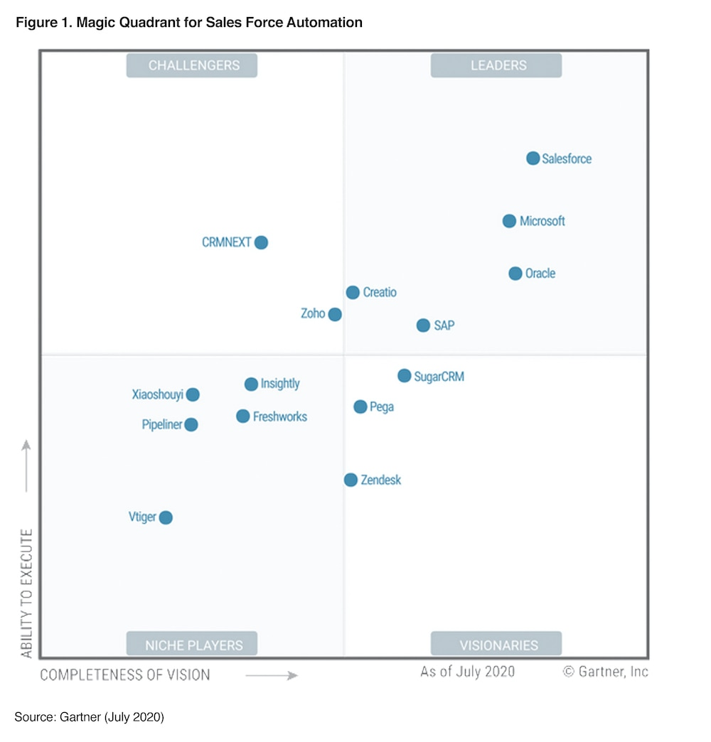 Gartner Sales force Automation 2020